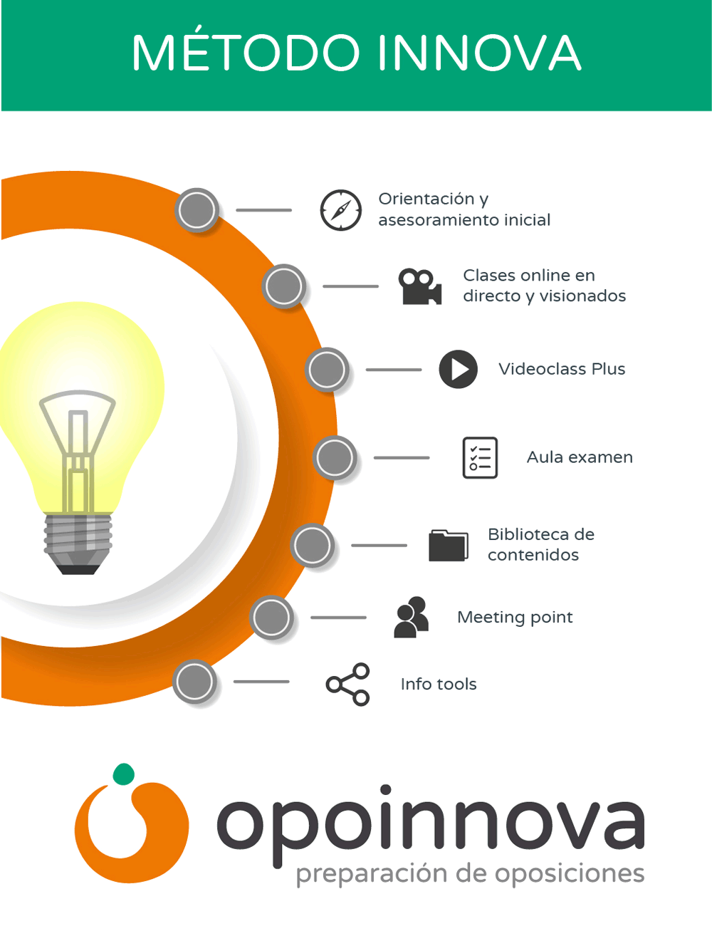 Método Innova infografía