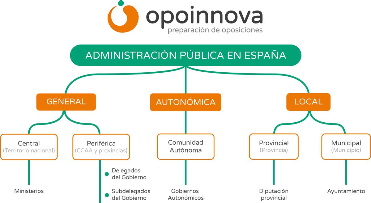 La Administración pública en España